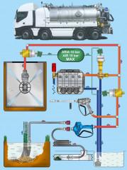 Schéma možností pro čištění kanalizací a nádrží